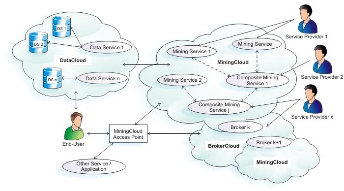 Internal cloud service broker
